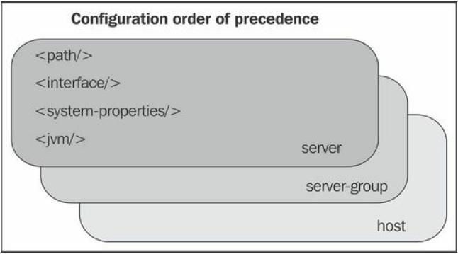 Configuration order precedence