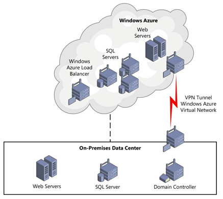 Extending on-premises applications to the cloud.