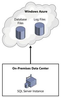 On-premises SQL Server instances using the Windows Azure
