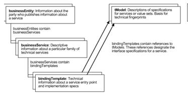 UDDI Data Model
