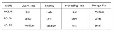 Understanding Storage Modes