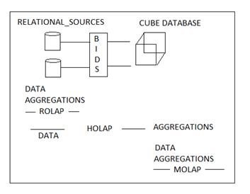 Multidimensional sources