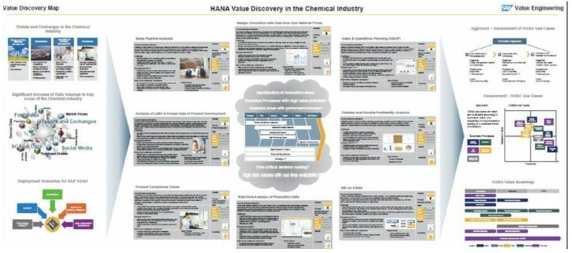 Hana Discovery