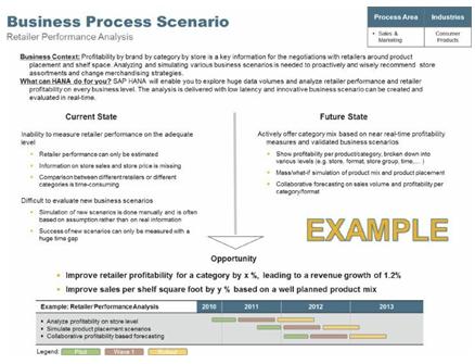 Business Process Scenario