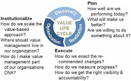 Continuous Value Management