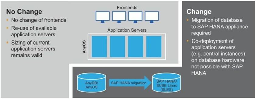 HANA Application server