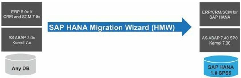 SAP HANA Migration Wizard