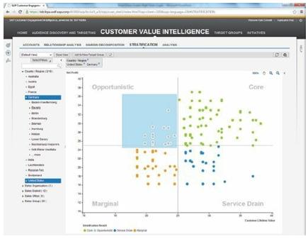 SAP Customer Value Intelligence