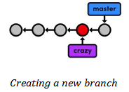 Git new branch creation