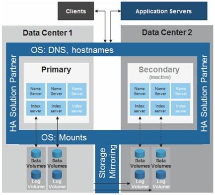 SAP HANA synchronous system