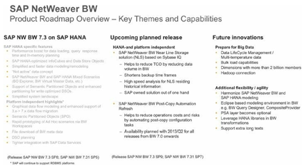 SAP BW Powered by HANA