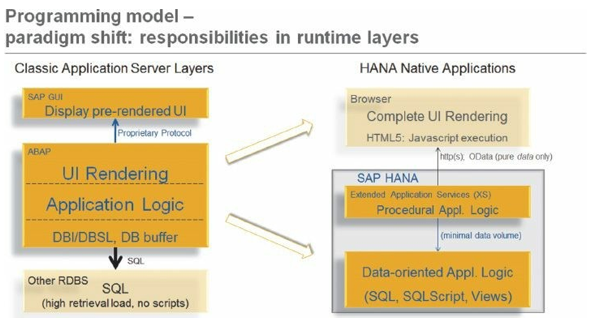 Paradigm Shift in Runtime Layers