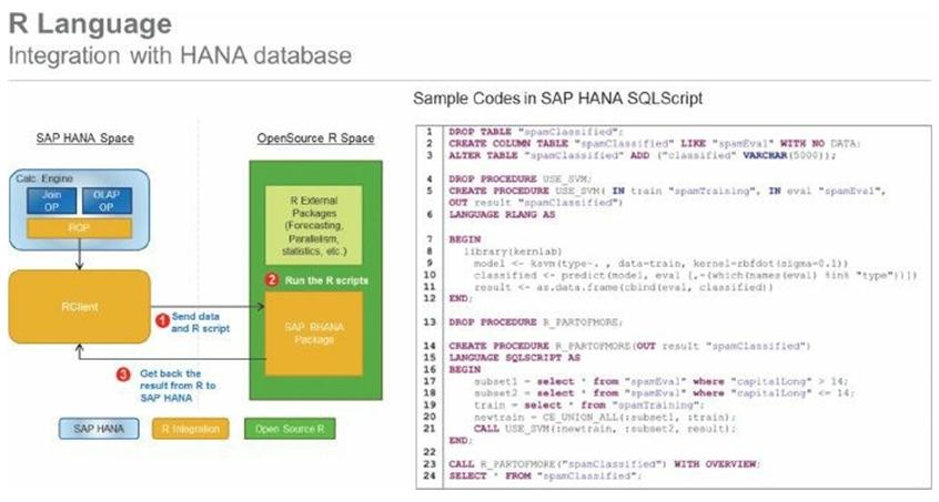 Integration HANA Database