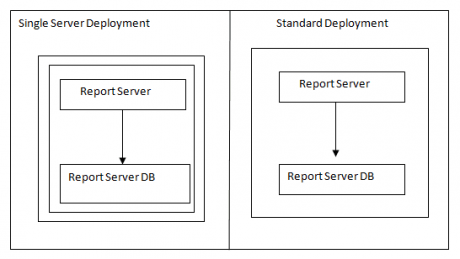 Scale Out Deployments on Different Machine