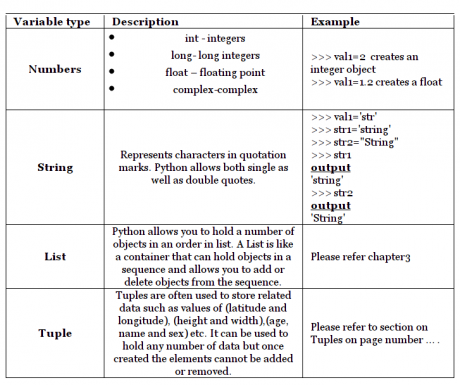 Python Variable Types