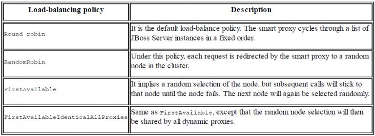load balancing policy