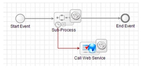 Sub-process with Exception