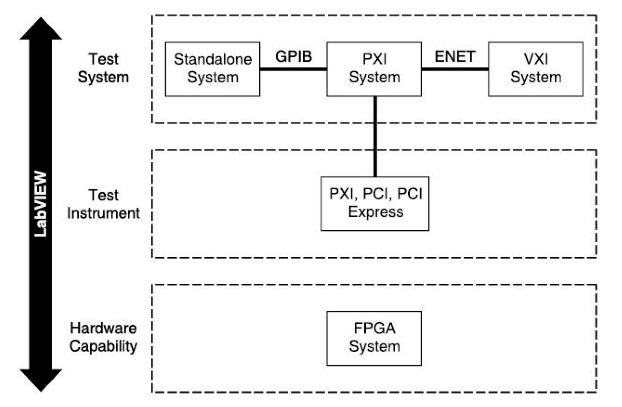 User-defined instruments and customizable hardware for test systems