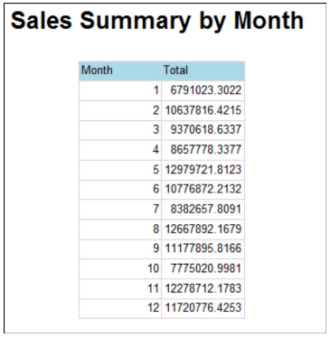 Sales summary by month
