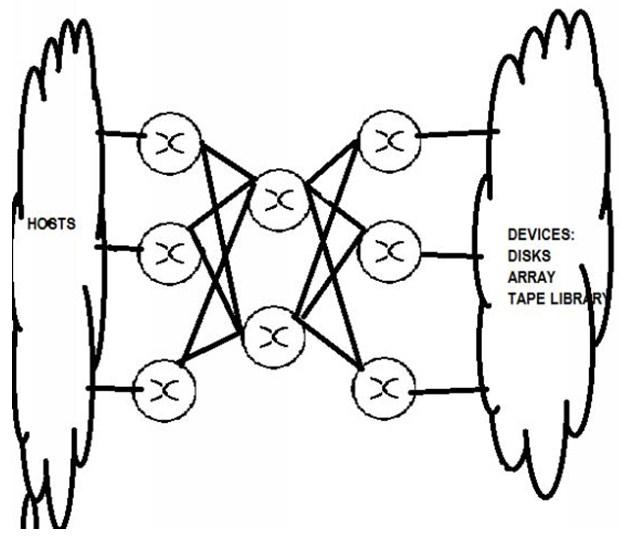Core-Edge Topology