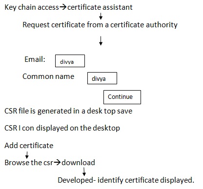 development certificate
