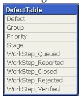 Defect table