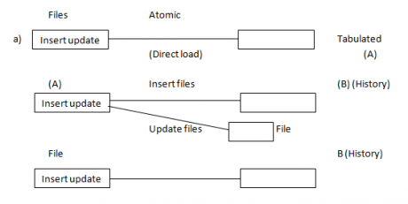 SSIS in complex implementation