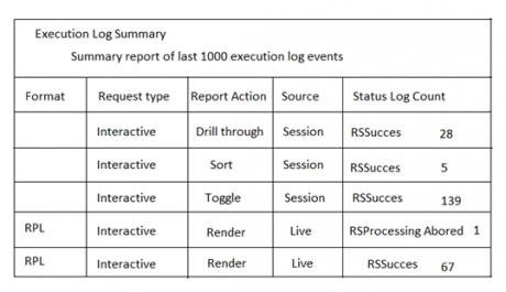 execution log summary