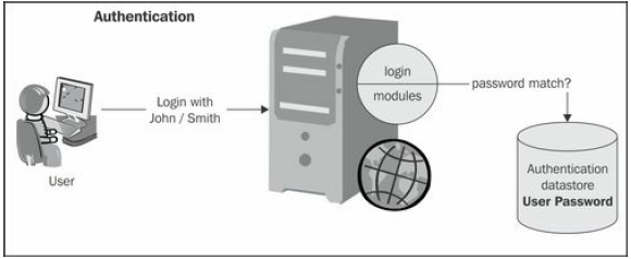 Approaching Java security API_Authentication