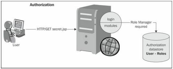 Approaching Java security API_Authorization
