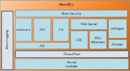 core JBoss AS 7 subsystems