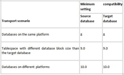 Table minimum compatibility