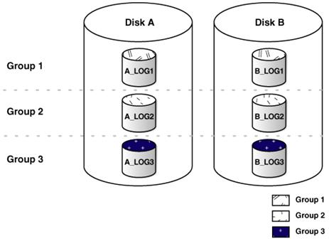 online redo log groups