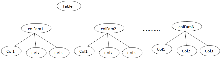 Example for HBase