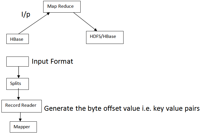 Map Reduce Integration with H Base