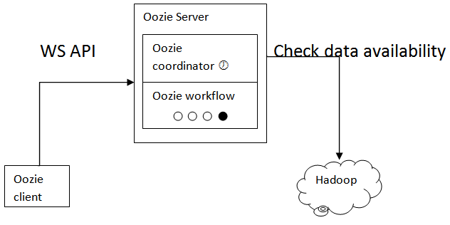Oozie executes a workflow