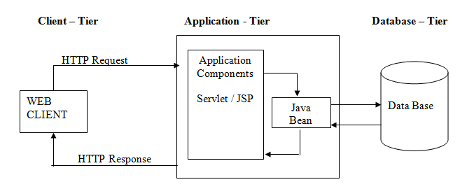 MVC1 Architecture