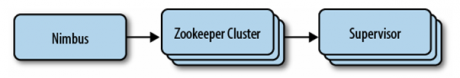 A Storm cluster's architecture