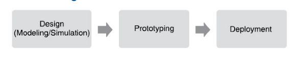 Graphical system design model