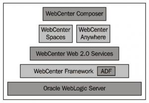 web centre composer