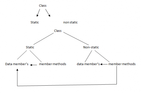 Classes in Salesforce