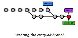 Alt branch creation