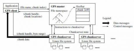 The Google File System (Ghemawat, Gobioff, and Leung, 2003)