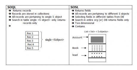 SOQL and SOSL