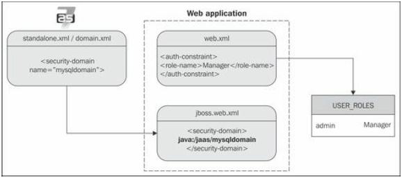 Database login module
