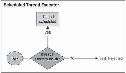 Scheduled Thread Executor