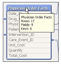 Physician Order Facts