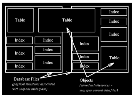 Data files and Table Spaces