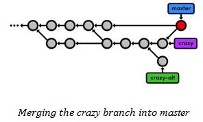 Crazy branch merging
