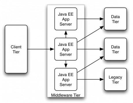 Component-Based Distributed Architecture